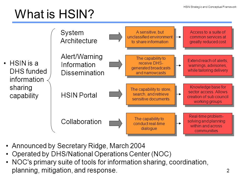 2 What is HSIN? A sensitive, but unclassified environment to share information The capability to store, search, and retrieve sensitive documents The c