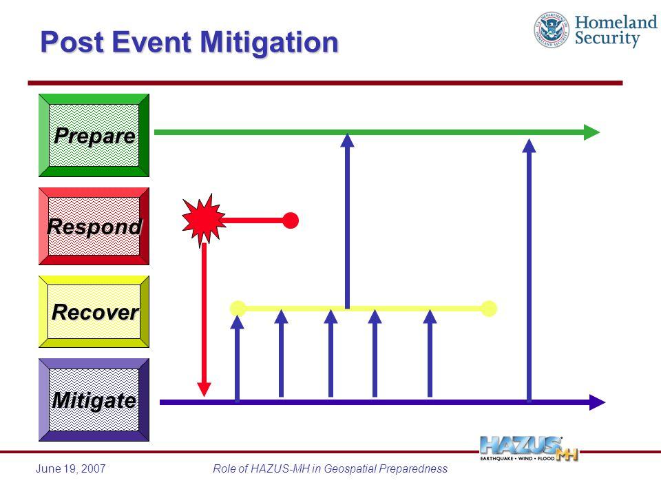 June 19, 2007Role of HAZUS-MH in Geospatial Preparedness Post Event Mitigation Respond Recover Mitigate Prepare