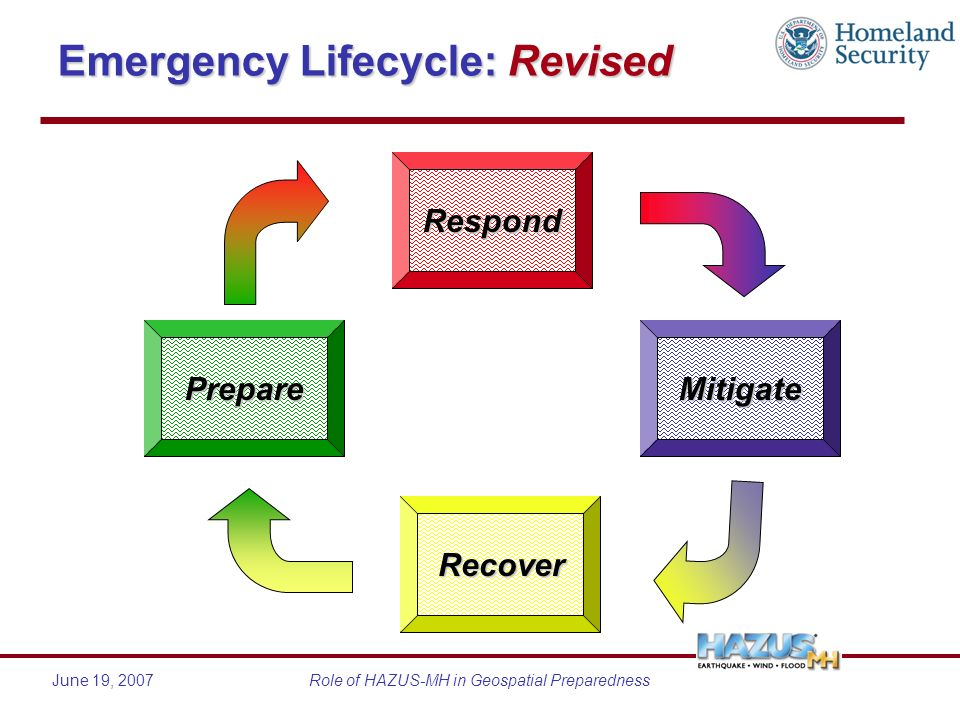 June 19, 2007Role of HAZUS-MH in Geospatial Preparedness Emergency Lifecycle: Revised Respond Recover MitigatePrepare