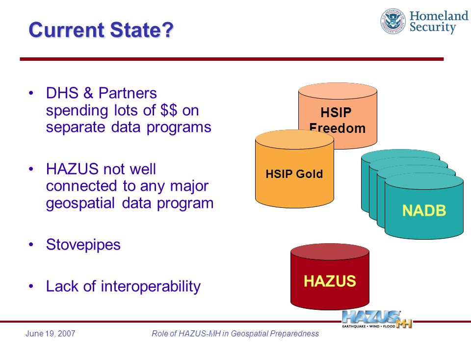 June 19, 2007Role of HAZUS-MH in Geospatial Preparedness Current State? DHS & Partners spending lots of $$ on separate data programs HAZUS not well co