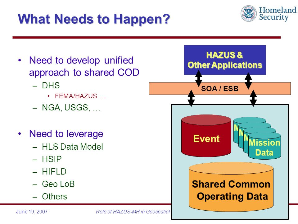 June 19, 2007Role of HAZUS-MH in Geospatial Preparedness What Needs to Happen? Need to develop unified approach to shared COD –DHS FEMA/HAZUS … –NGA,