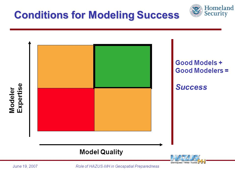 June 19, 2007Role of HAZUS-MH in Geospatial Preparedness Conditions for Modeling Success Model Quality Modeler Expertise Good Models + Good Modelers =