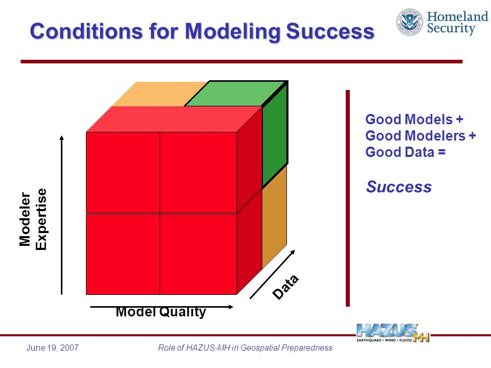 June 19, 2007Role of HAZUS-MH in Geospatial Preparedness Conditions for Modeling Success Good Models + Good Modelers + Good Data = Success Model Quali