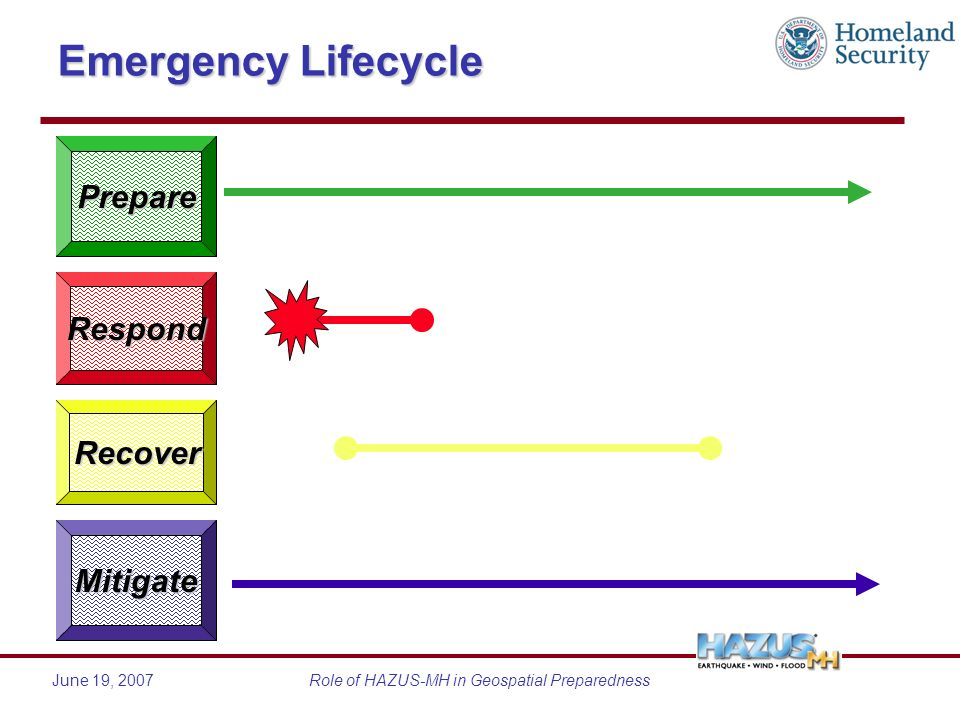 June 19, 2007Role of HAZUS-MH in Geospatial Preparedness Emergency Lifecycle Respond Recover Mitigate Prepare
