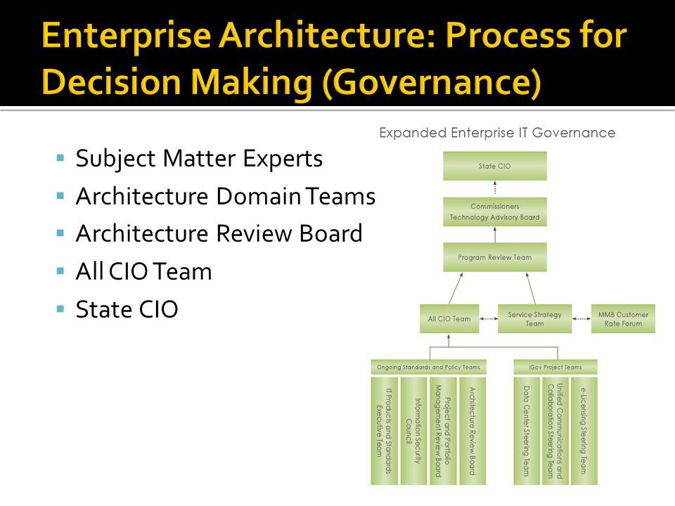 Subject Matter Experts Architecture Domain Teams Architecture Review Board All CIO Team State CIO