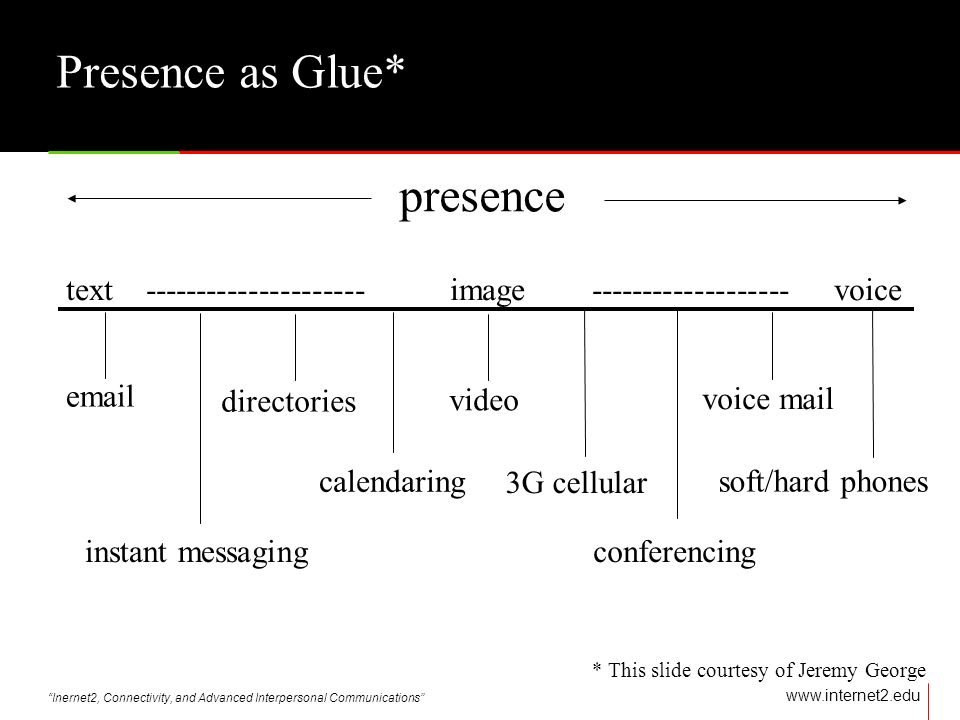 Inernet2, Connectivity, and Advanced Interpersonal Communications   Presence as Glue* presence text image voice  instant messaging directories calendaring video 3G cellular conferencing soft/hard phones voice mail * This slide courtesy of Jeremy George