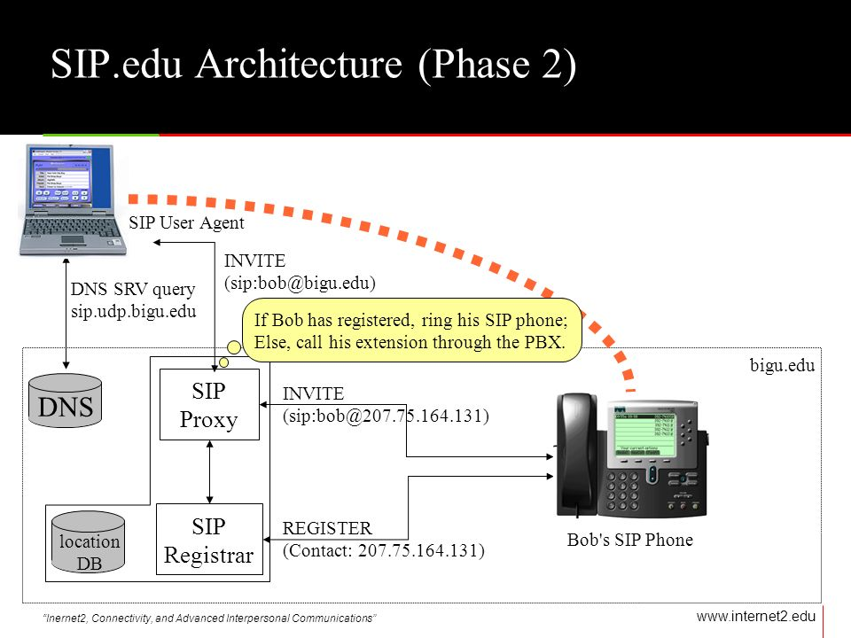 Inernet2, Connectivity, and Advanced Interpersonal Communications   DNS INVITE DNS SRV query sip.udp.bigu.edu bigu.edu SIP User Agent SIP.edu Architecture (Phase 2) location DB If Bob has registered, ring his SIP phone; Else, call his extension through the PBX.