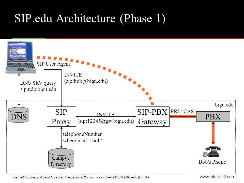 Inernet2, Connectivity, and Advanced Interpersonal CommunicationsFall VON 2003Boston, MA www.internet2.edu SIP Proxy DNS SIP-PBX Gateway PBX INVITE (sip:bob@bigu.edu) INVITE (sip:12345@gw.bigu.edu) DNS SRV query sip.udp.bigu.edu telephoneNumber where mail=bob PRI / CAS bigu.edu Campus Directory SIP User Agent Bob s Phone SIP.edu Architecture (Phase 1)