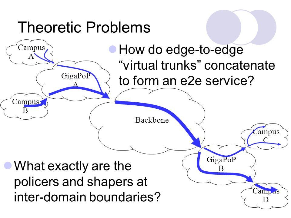 GigaPoP A Campus A Campus C Campus D Backbone Campus B GigaPoP B Theoretic Problems How do edge-to-edge virtual trunks concatenate to form an e2e serv