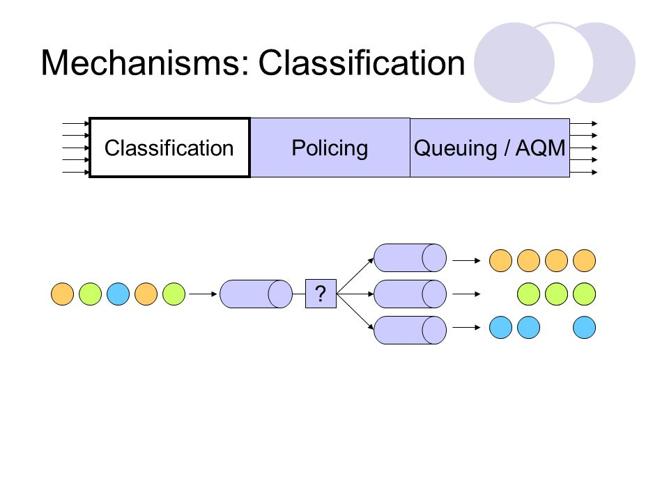 Mechanisms: Classification Policing Queuing / AQM Classification ?