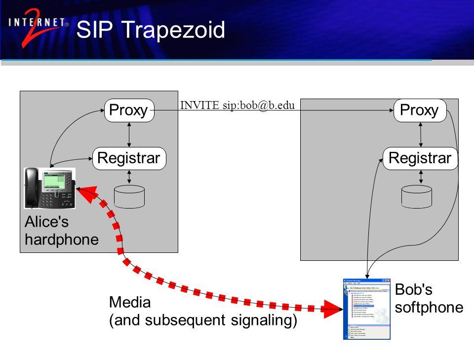 SIP Trapezoid Proxy Registrar Proxy Registrar Bob's softphone Alice's hardphone Media (and subsequent signaling) INVITE sip:bob@b.edu