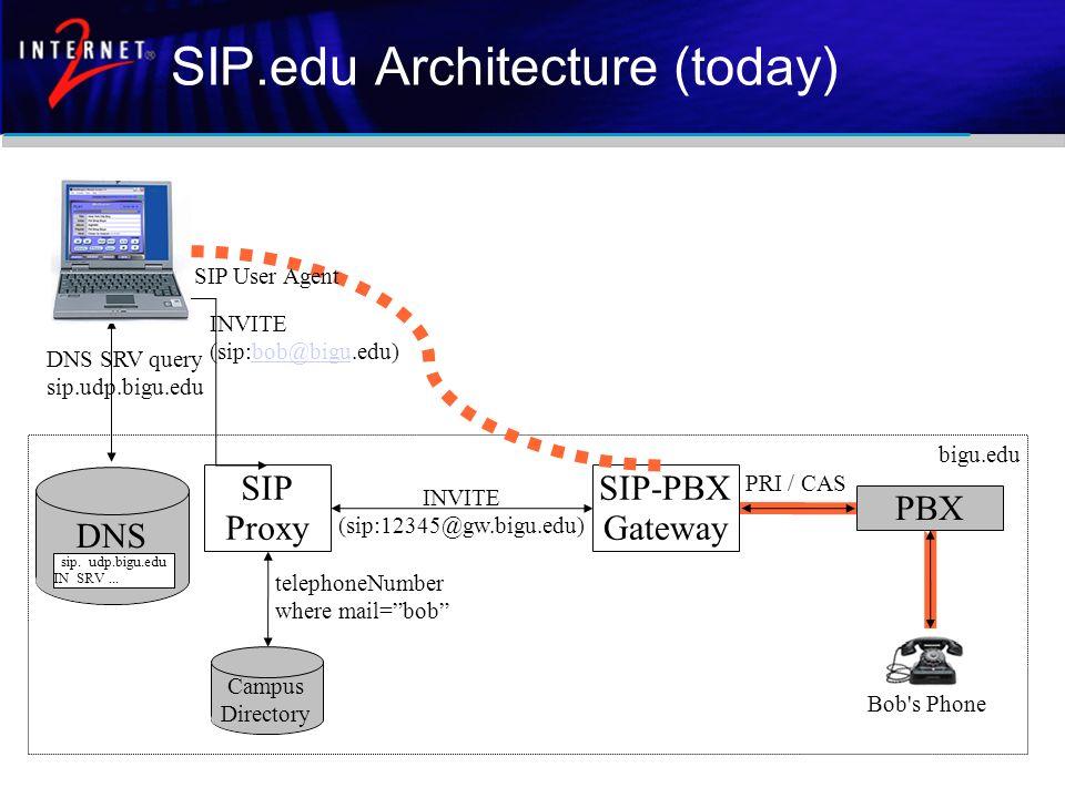 SIP Proxy DNS SIP-PBX Gateway PBX INVITE (sip:bob@bigu.edu)bob@bigu INVITE (sip:12345@gw.bigu.edu) DNS SRV query sip.udp.bigu.edu telephoneNumber wher