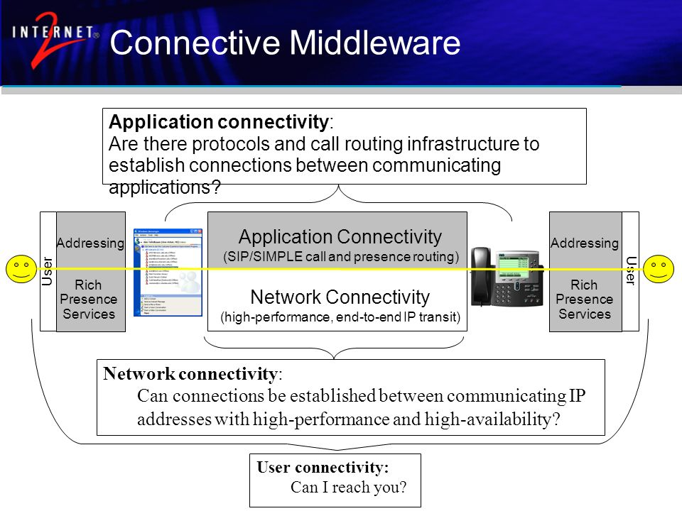 Network Connectivity (high-performance, end-to-end IP transit) Network connectivity: Can connections be established between communicating IP addresses