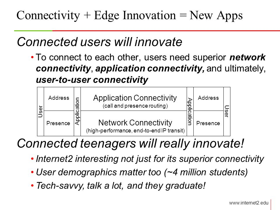 Connectivity + Edge Innovation = New Apps Connected users will innovate To connect to each other, users need superior network connectivity, application connectivity, and ultimately, user-to-user connectivity Address Presence Address Presence Application Connectivity Network Connectivity Application (call and presence routing) (high-performance, end-to-end IP transit) User Connected teenagers will really innovate.