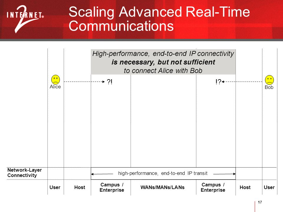 17 Scaling Advanced Real-Time Communications Bob Alice User Campus / Enterprise UserWANs/MANs/LANs Campus / Enterprise Host Network-Layer Connectivity high-performance, end-to-end IP transit High-performance, end-to-end IP connectivity is necessary, but not sufficient to connect Alice with Bob !!
