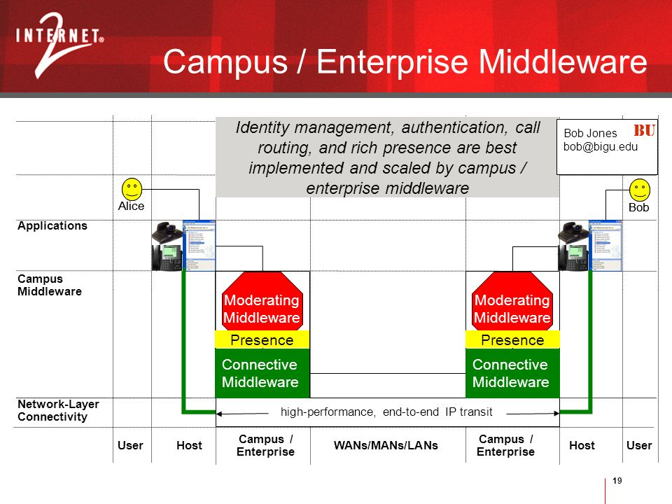 19 Alice Bob Alice User Campus / Enterprise UserWANs/MANs/LANs Campus / Enterprise Host Network-Layer Connectivity Applications Campus Middleware high-performance, end-to-end IP transit Identity management, authentication, call routing, and rich presence are best implemented and scaled by campus / enterprise middleware Connective Middleware Bob Jones BU Moderating Middleware Presence Campus / Enterprise Middleware