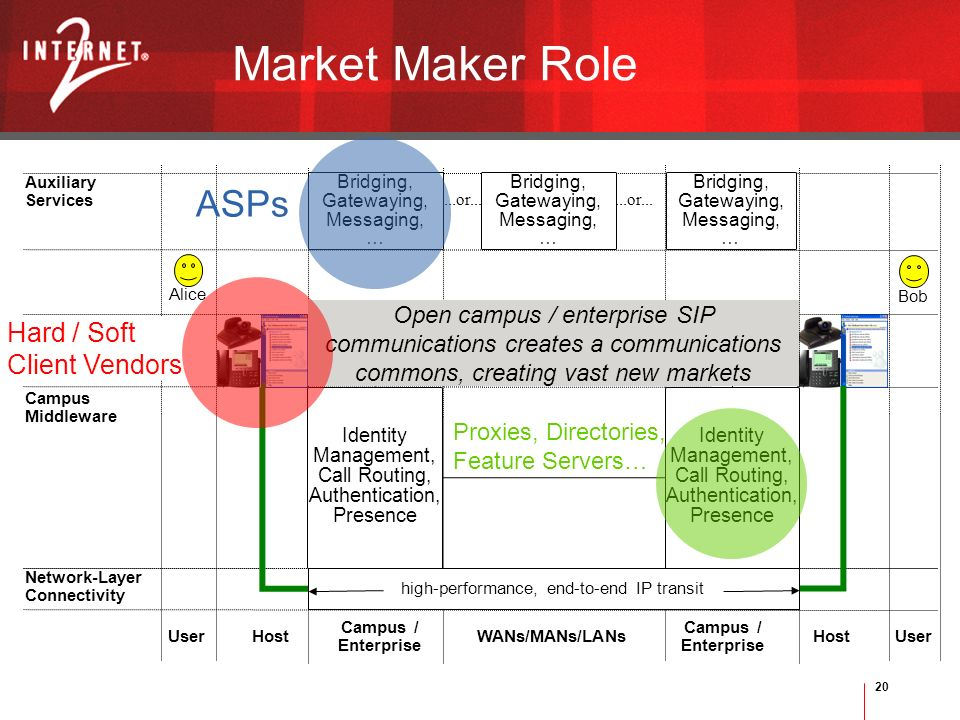 20 Market Maker Role Bob Alice User Campus / Enterprise UserWANs/MANs/LANs Campus / Enterprise Host Network-Layer Connectivity Applications Identity Management, Call Routing, Authentication, Presence...or...