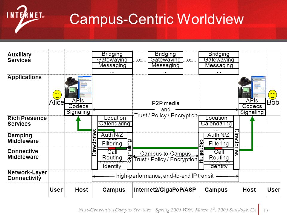 Next-Generation Campus Services – Spring 2005 VON, March 8 th, 2005 San Jose, CA 13 Campus-Centric Worldview high-performance, end-to-end IP transit Campus-to-Campus Trust / Policy / Encryption BobAlice User Campus UserInternet2/GigaPoP/ASP Campus...or...