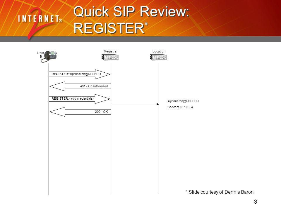 3 Quick SIP Review: REGISTER * OKREGISTER: - Unauthorized User B MIT.EDU Registrar REGISTER: (add credentials) MIT.EDU Location Contact * Slide courtesy of Dennis Baron