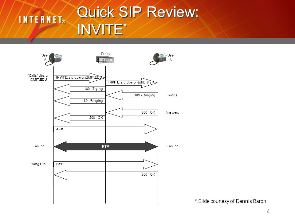 4 Quick SIP Review: INVITE * INVITE: Calls INVITE: - Trying Ringing Rings180 - Ringing200 - OKAnswers OK ACK BYEHangs up200 - OK User A User B MIT.EDU Proxy Talking RTP * Slide courtesy of Dennis Baron