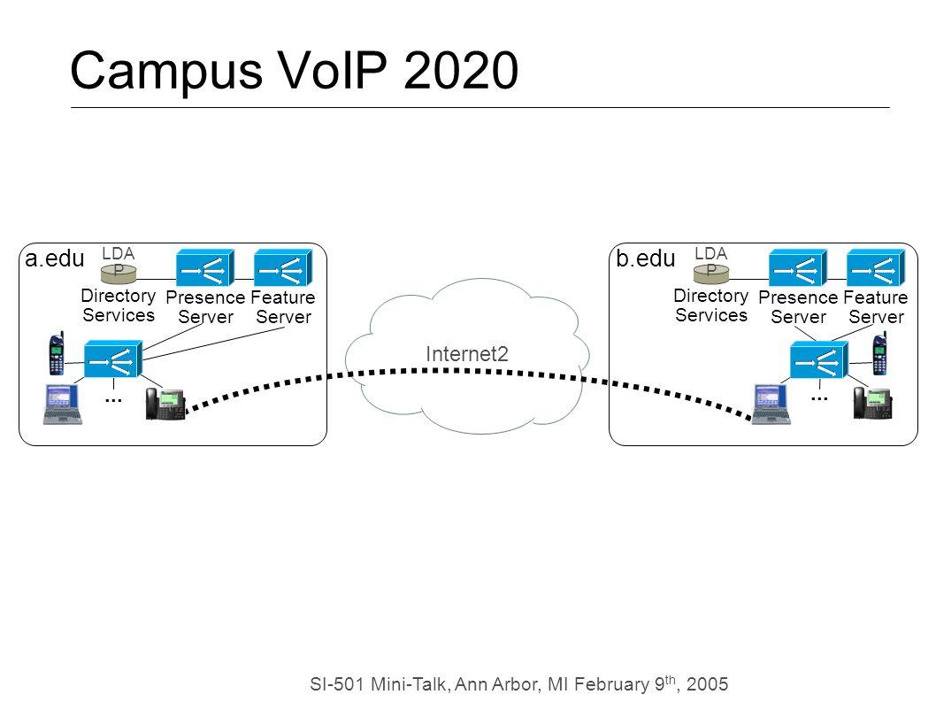 SI-501 Mini-Talk, Ann Arbor, MI February 9 th, 2005 Internet2 Campus VoIP 2020 Feature Server LDA P Directory Services Presence Server Feature Server LDA P Directory Services Presence Server b.edu...