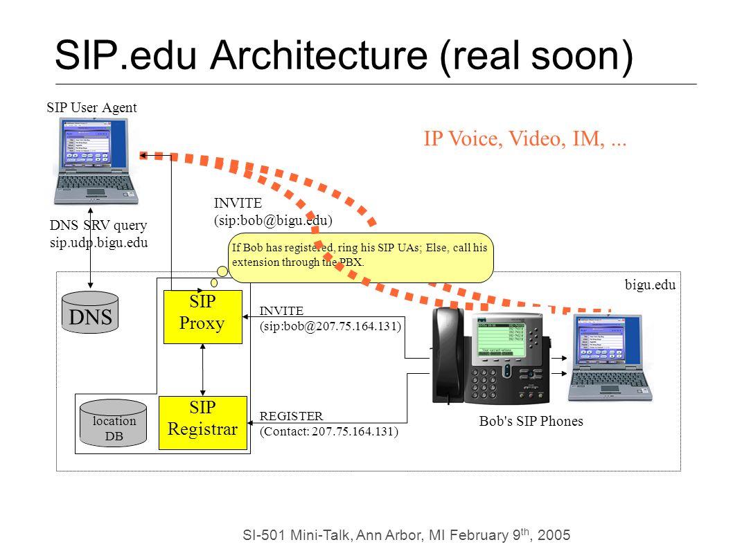 SI-501 Mini-Talk, Ann Arbor, MI February 9 th, 2005 DNS INVITE (sip:bob@bigu.edu) DNS SRV query sip.udp.bigu.edu bigu.edu SIP User Agent location DB If Bob has registered, ring his SIP UAs; Else, call his extension through the PBX.