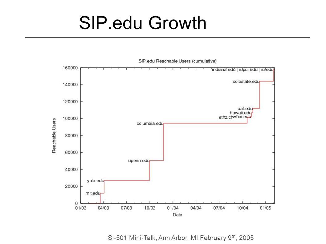 SI-501 Mini-Talk, Ann Arbor, MI February 9 th, 2005 SIP.edu Growth