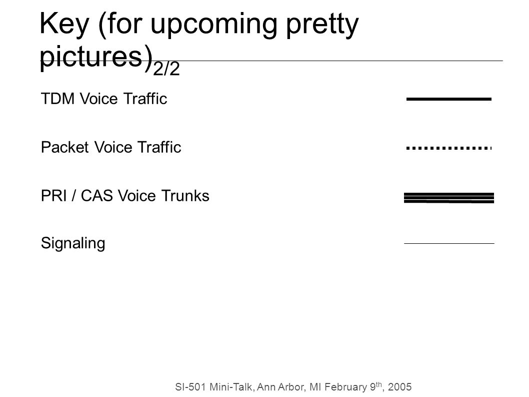 SI-501 Mini-Talk, Ann Arbor, MI February 9 th, 2005 TDM Voice Traffic Packet Voice Traffic PRI / CAS Voice Trunks Key (for upcoming pretty pictures) 2/2 Signaling