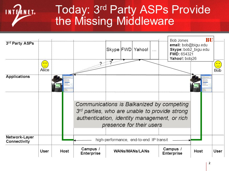 2 Bob Alice Bob Today: 3 rd Party ASPs Provide the Missing Middleware User Campus / Enterprise UserWANs/MANs/LANs Campus / Enterprise Host Network-Lay