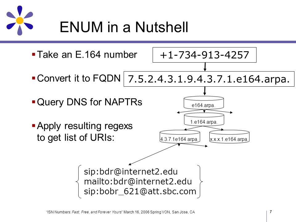ISN Numbers: Fast, Free, and Forever Yours March 16, 2006 Spring VON, San Jose, CA 8 Take an ISN Convert it to FQDN Query DNS for NAPTRs Apply resulting regexs to get list of URIs: ISN in a Nutshell 4257*260 7.5.2.4.260.freenum.org.