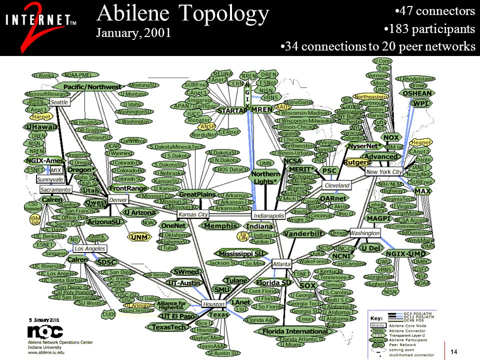 Service Specification and TE for the QBoneAmsterdam (January 25th, 2001)14 Abilene Topology January, 2001 47 connectors 183 participants 34 connections to 20 peer networks