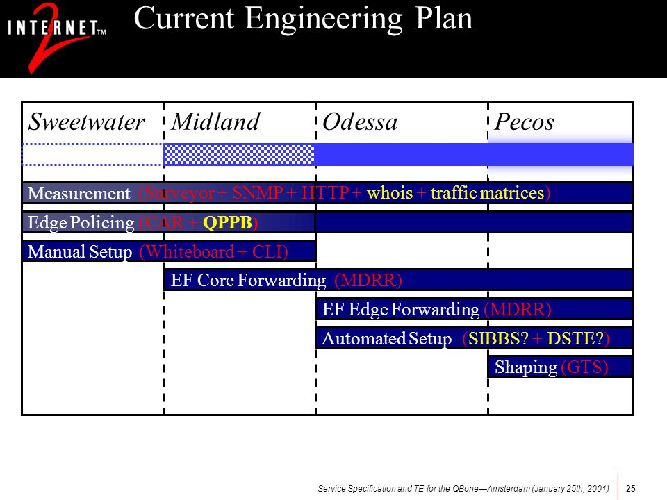 Service Specification and TE for the QBoneAmsterdam (January 25th, 2001)25 Current Engineering Plan Measurement Edge Policing Manual Setup EF Core For
