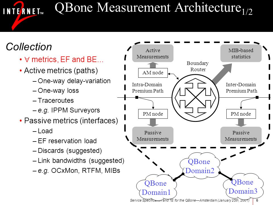 Service Specification and TE for the QBoneAmsterdam (January 25th, 2001)6 QBone Measurement Architecture 1/2 Collection metrics, EF and BE... Active m