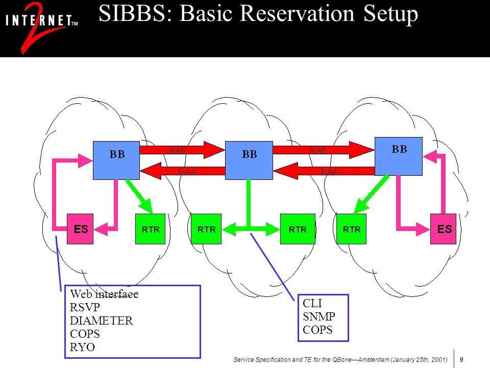 Service Specification and TE for the QBoneAmsterdam (January 25th, 2001)9 SIBBS: Basic Reservation Setup Web interface RSVP DIAMETER COPS RYO CLI SNMP COPS