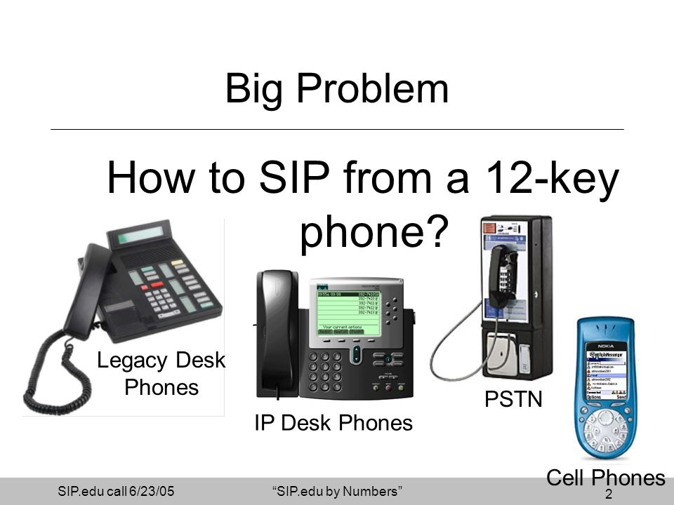 2 SIP.edu call 6/23/05SIP.edu by Numbers PSTN Big Problem How to SIP from a 12-key phone? IP Desk Phones Cell Phones Legacy Desk Phones
