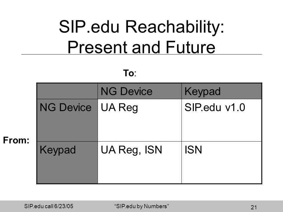 21 SIP.edu call 6/23/05SIP.edu by Numbers SIP.edu Reachability: Present and Future NG DeviceKeypad NG DeviceUA RegSIP.edu v1.0 KeypadUA Reg, ISNISN To: From: