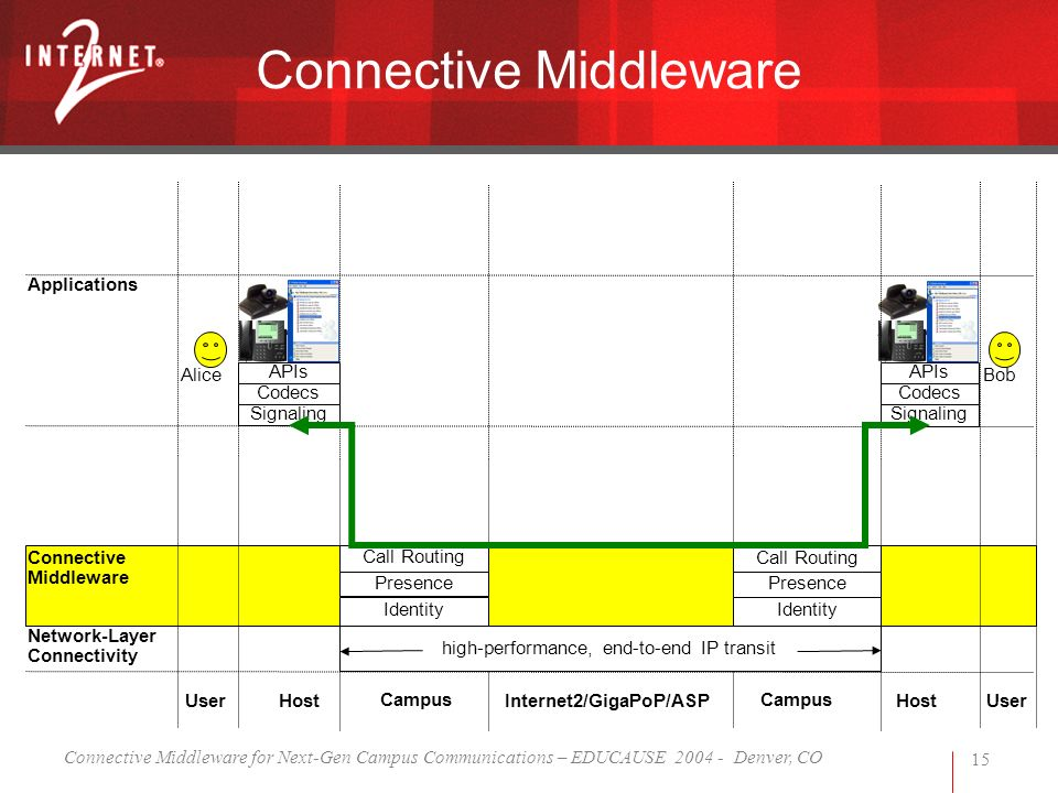 Connective Middleware for Next-Gen Campus Communications – EDUCAUSE 2004 - Denver, CO 15 Connective Middleware high-performance, end-to-end IP transit BobAlice User Campus UserInternet2/GigaPoP/ASP Campus Host Network-Layer Connectivity Applications APIs Codecs APIs Codecs Signaling Connective Middleware Identity Presence Call Routing Identity Presence Call Routing