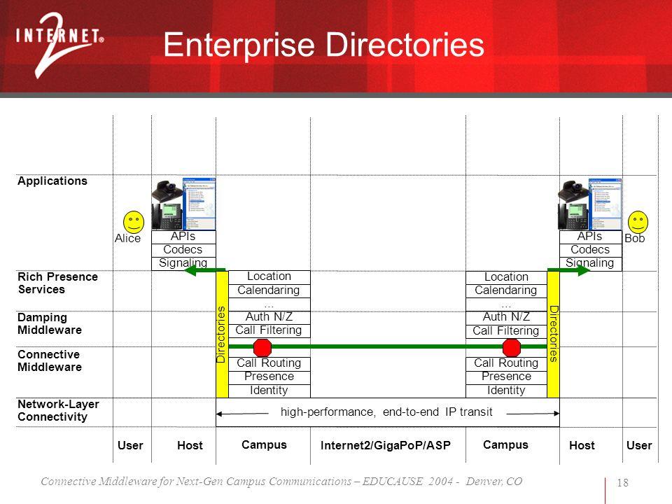 Connective Middleware for Next-Gen Campus Communications – EDUCAUSE 2004 - Denver, CO 18 Enterprise Directories high-performance, end-to-end IP transi