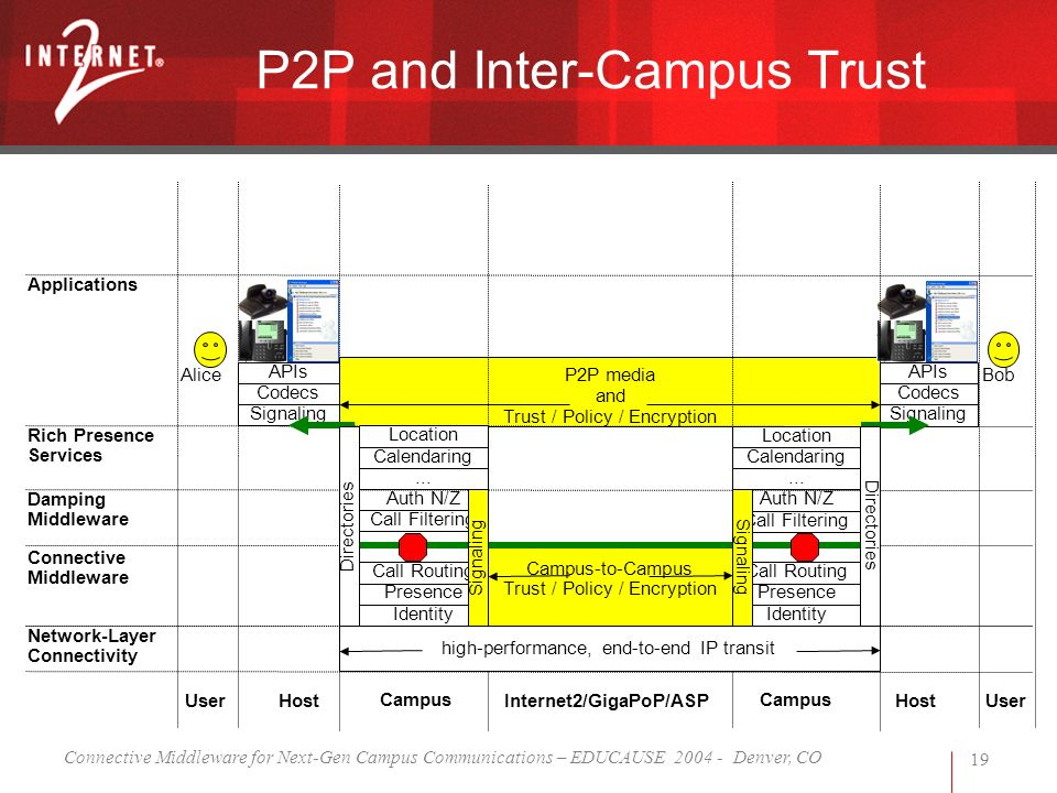 Connective Middleware for Next-Gen Campus Communications – EDUCAUSE 2004 - Denver, CO 19 P2P and Inter-Campus Trust high-performance, end-to-end IP transit BobAlice User Campus UserInternet2/GigaPoP/ASP Campus Host Network-Layer Connectivity Applications APIs Codecs APIs Codecs Signaling Connective Middleware Call Filtering Auth N/Z Call Filtering Auth N/Z Identity Presence Call Routing Identity Presence Call Routing Damping Middleware Rich Presence Services Calendaring Location...