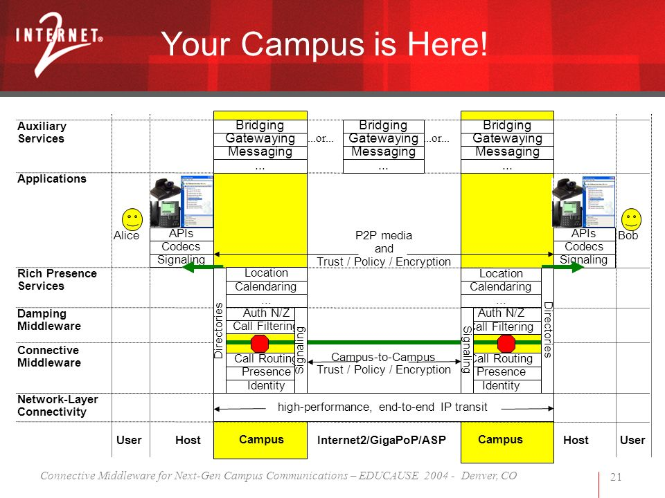 Connective Middleware for Next-Gen Campus Communications – EDUCAUSE 2004 - Denver, CO 21 Your Campus is Here! high-performance, end-to-end IP transit