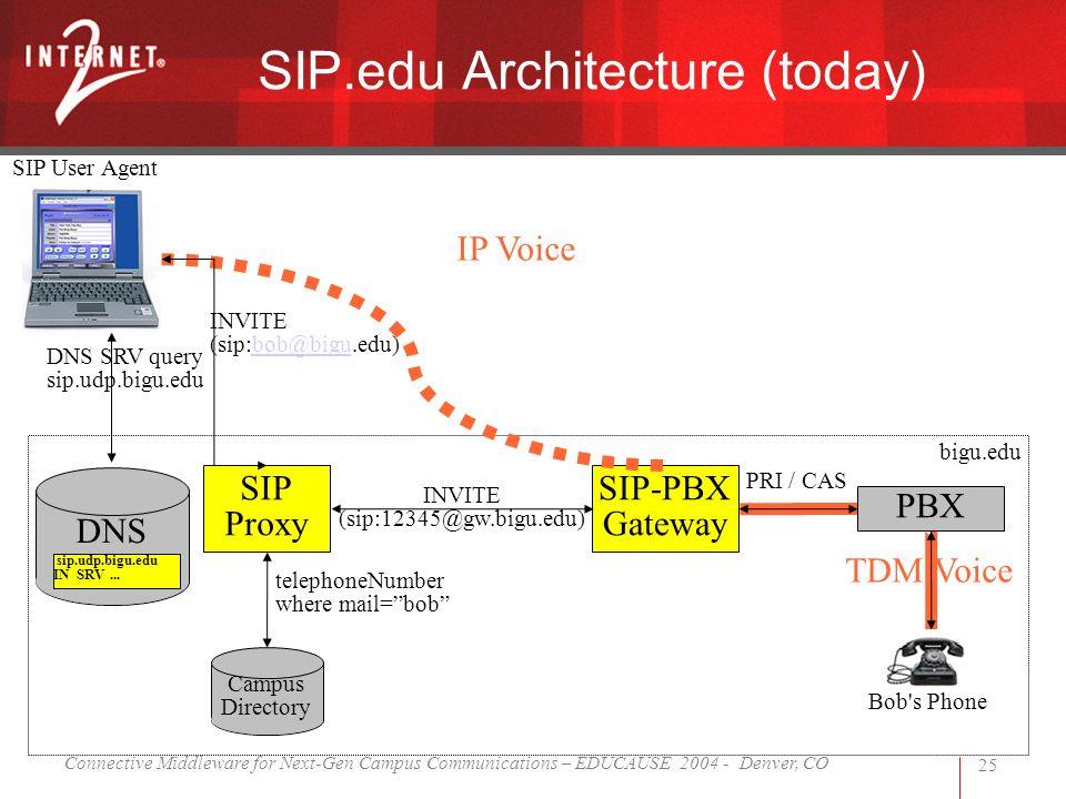 Connective Middleware for Next-Gen Campus Communications – EDUCAUSE 2004 - Denver, CO 25 SIP Proxy DNS SIP-PBX Gateway PBX INVITE (sip:bob@bigu.edu)bob@bigu INVITE (sip:12345@gw.bigu.edu) DNS SRV query sip.udp.bigu.edu telephoneNumber where mail=bob PRI / CAS bigu.edu Campus Directory Bob s Phone sip.udp.bigu.edu IN SRV...