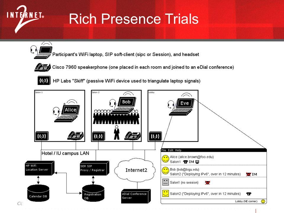 Connective Middleware for Next-Gen Campus Communications – EDUCAUSE 2004 - Denver, CO 30 Rich Presence Trials