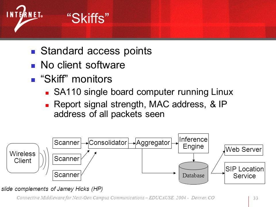 Connective Middleware for Next-Gen Campus Communications – EDUCAUSE 2004 - Denver, CO 33 Skiffs Standard access points No client software Skiff monito