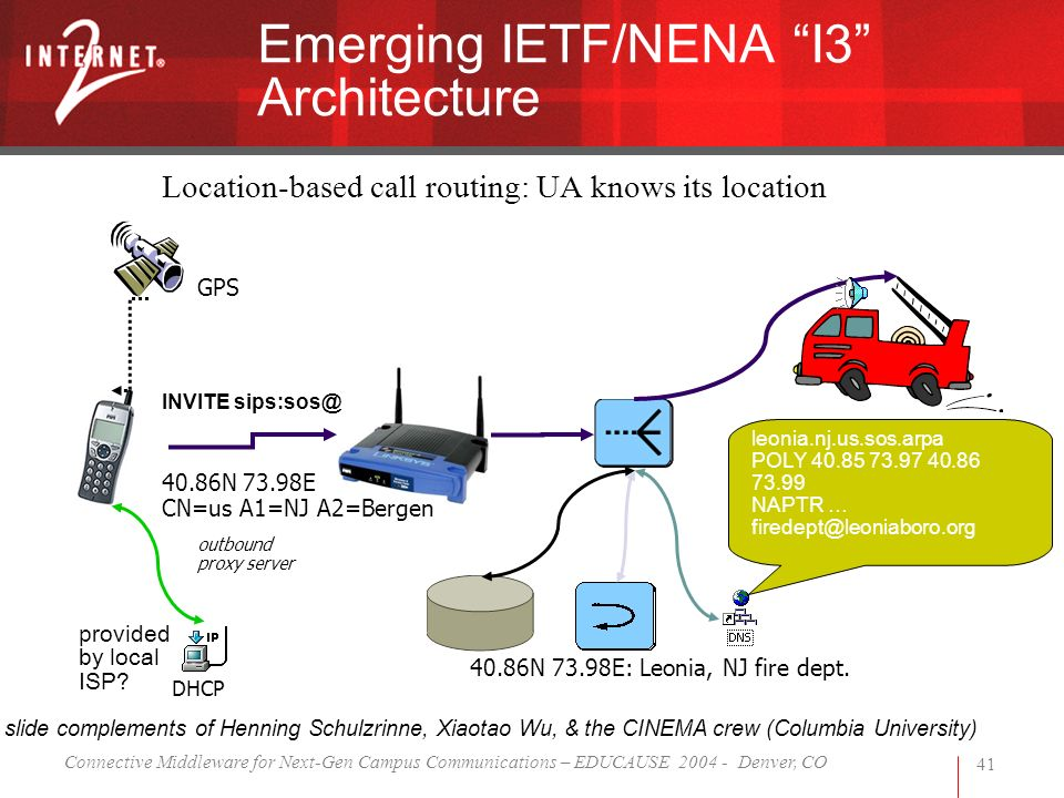 Connective Middleware for Next-Gen Campus Communications – EDUCAUSE 2004 - Denver, CO 41 Emerging IETF/NENA I3 Architecture GPS 40.86N 73.98E CN=us A1=NJ A2=Bergen INVITE sips:sos@ DHCP outbound proxy server provided by local ISP.