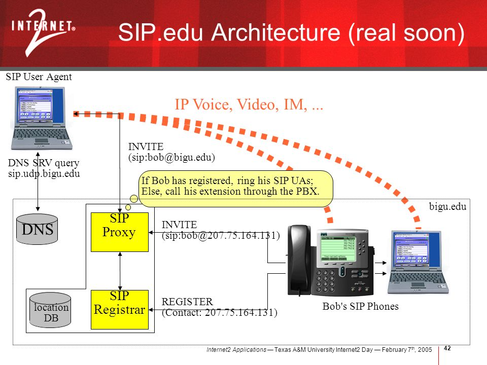 Internet2 Applications Texas A&M University Internet2 Day February 7 th, DNS INVITE DNS SRV query sip.udp.bigu.edu bigu.edu SIP User Agent location DB REGISTER (Contact: ) INVITE SIP Proxy Bob s SIP Phones SIP.edu Architecture (real soon) SIP Registrar IP Voice, Video, IM,...