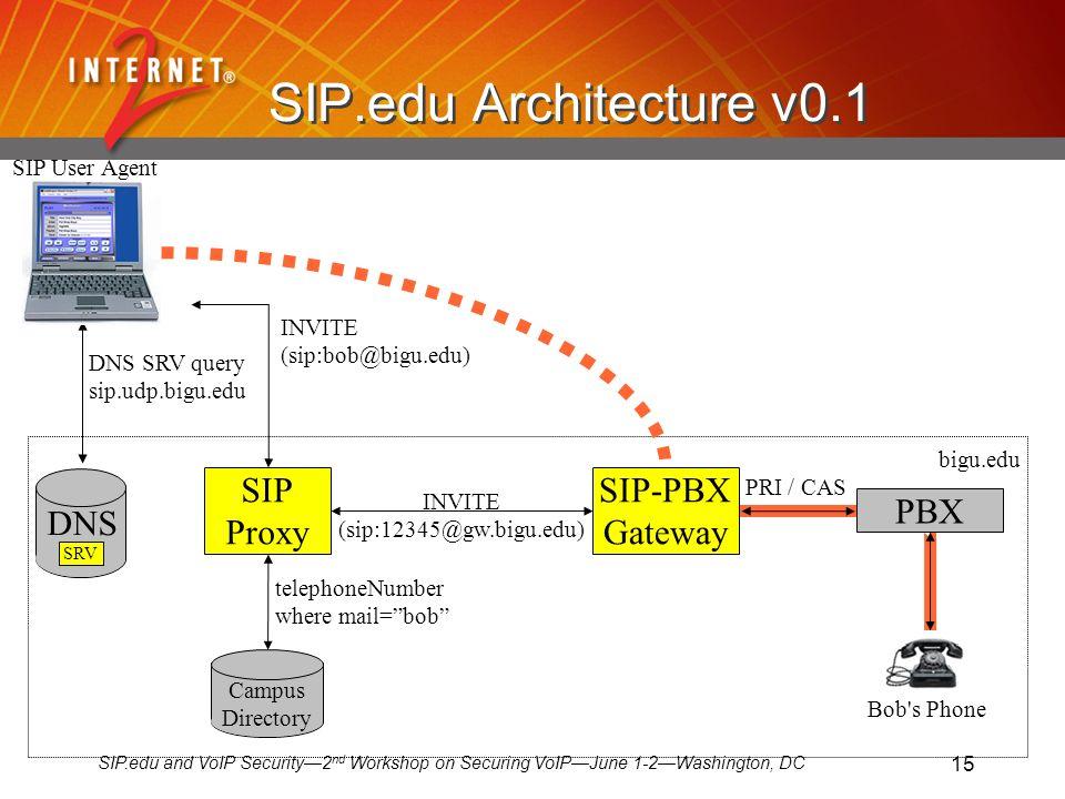 SIP.edu and VoIP Security2 nd Workshop on Securing VoIPJune 1-2Washington, DC 15 SIP.edu Architecture v0.1 SIP Proxy SIP-PBX Gateway PBX INVITE (sip:bob@bigu.edu) INVITE (sip:12345@gw.bigu.edu) DNS SRV query sip.udp.bigu.edu telephoneNumber where mail=bob PRI / CAS bigu.edu Campus Directory Bob s Phone DNS SRV SIP User Agent