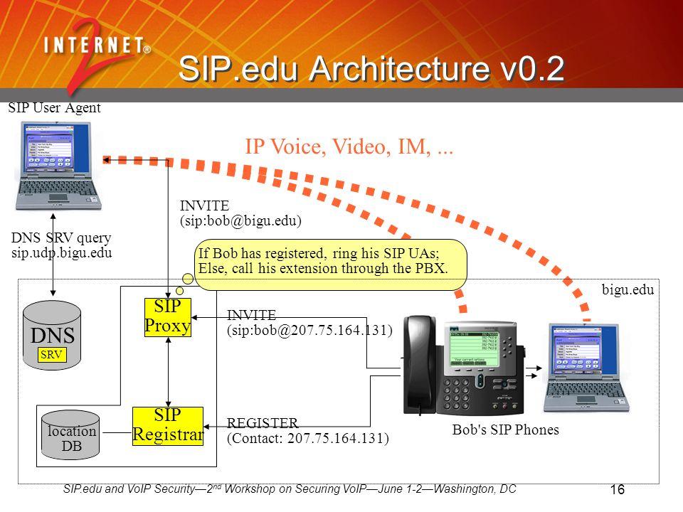 SIP.edu and VoIP Security2 nd Workshop on Securing VoIPJune 1-2Washington, DC 16 INVITE (sip:bob@bigu.edu) DNS SRV query sip.udp.bigu.edu bigu.edu SIP User Agent location DB REGISTER (Contact: 207.75.164.131) INVITE (sip:bob@207.75.164.131) SIP Proxy Bob s SIP Phones SIP Registrar IP Voice, Video, IM,...