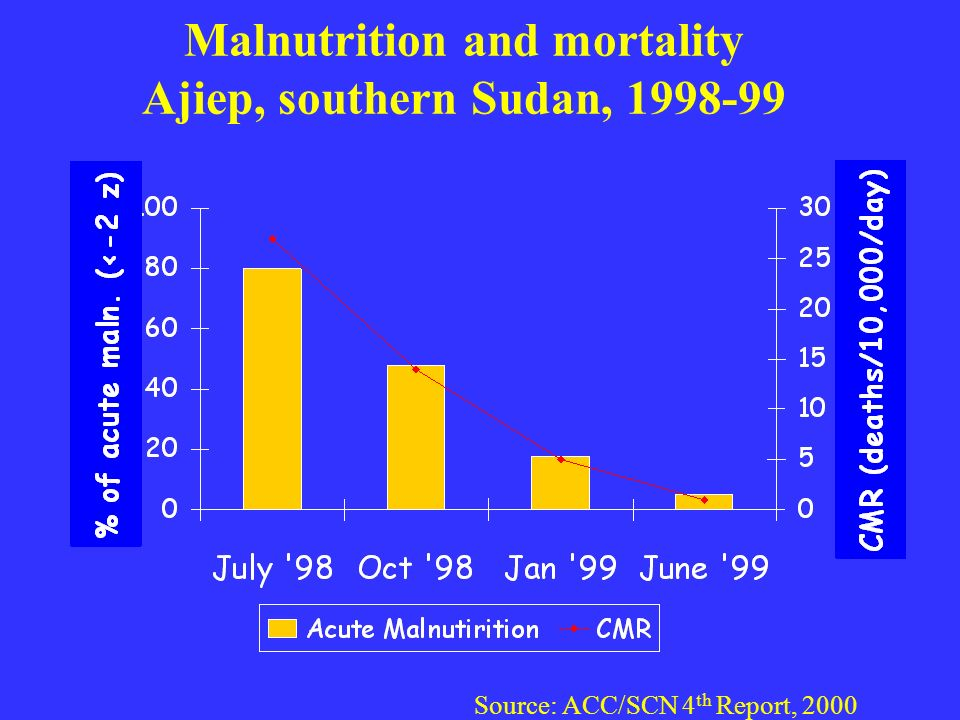 Malnutrition and mortality Ajiep, southern Sudan, 1998-99 Source: ACC/SCN 4 th Report, 2000