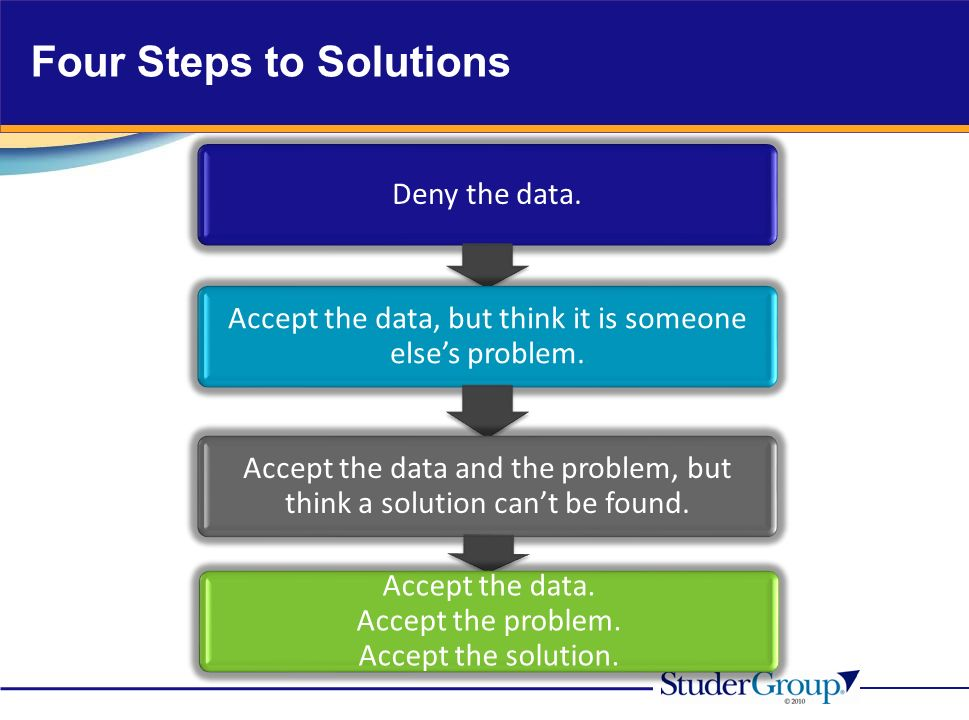Four Steps to Solutions Deny the data. Accept the data, but think it is someone elses problem. Accept the data and the problem, but think a solution c