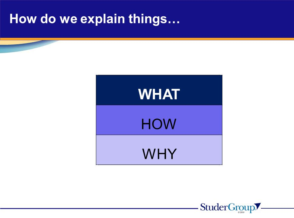 How do we explain things… WHAT WHY HOW WHAT HOW WHY